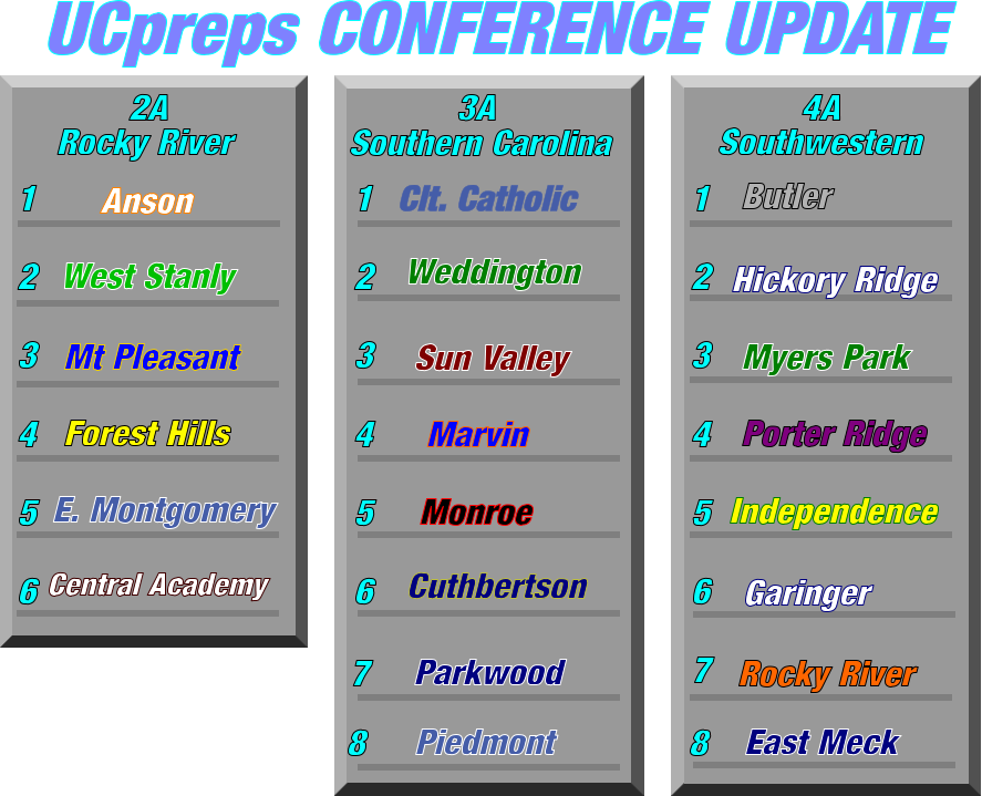 UCpreps CONFERENCE UPDATE 1   2 3 4 5 6 7 4A Southwestern 8 Myers Park East Meck Butler Porter Ridge Independence Rocky River Garinger Hickory Ridge 1   2 3 4 5 6  3A Southern Carolina 7 8 Sun Valley Cuthbertson Piedmont Weddington Marvin Parkwood Monroe Clt. Catholic  1   2 3 4 5 6  2A  Rocky River West Stanly Central Academy Mt Pleasant Forest Hills Anson E. Montgomery